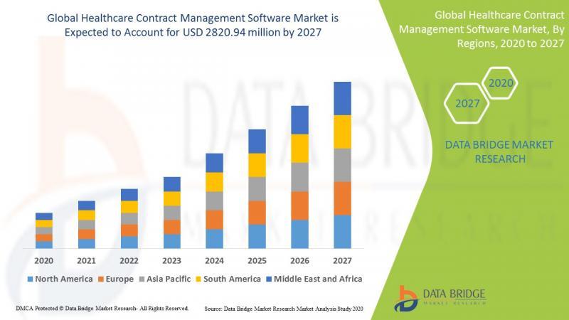 Marché des logiciels de gestion des contrats de soins de santé