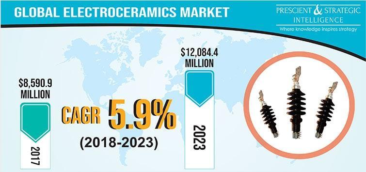 Global Electroceramics Market Set to Generate $12,084.4