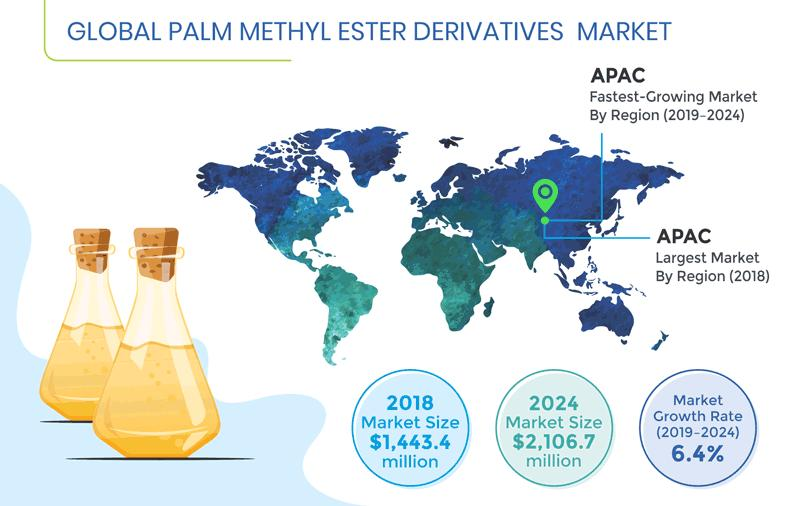 Palm Methyl Ester Derivatives Market Driven by Need