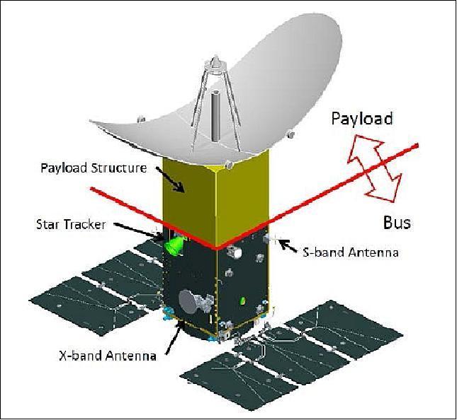 Satellite Payload Market