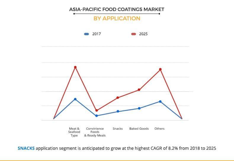 Asia-Pacific Food Coatings Market