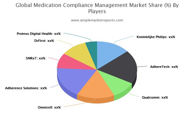 Medication Compliance Management Research Provides Unique Insights and Extensive Analysis