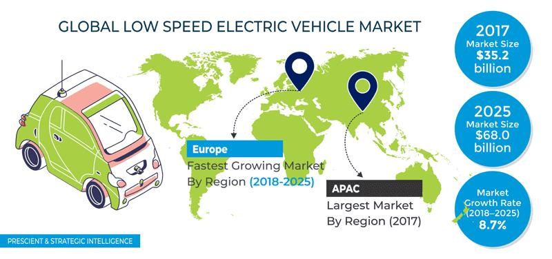Low Speed Electric Vehicle Market to Witness an 8.7% CAGR During