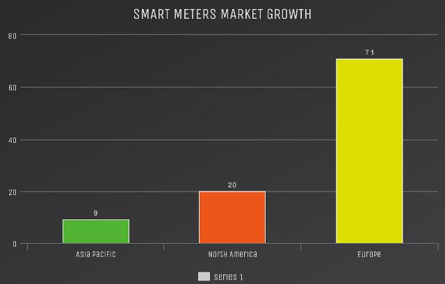 Smart Meters Market Expected to Grow at 28.6 Billion In Revenue