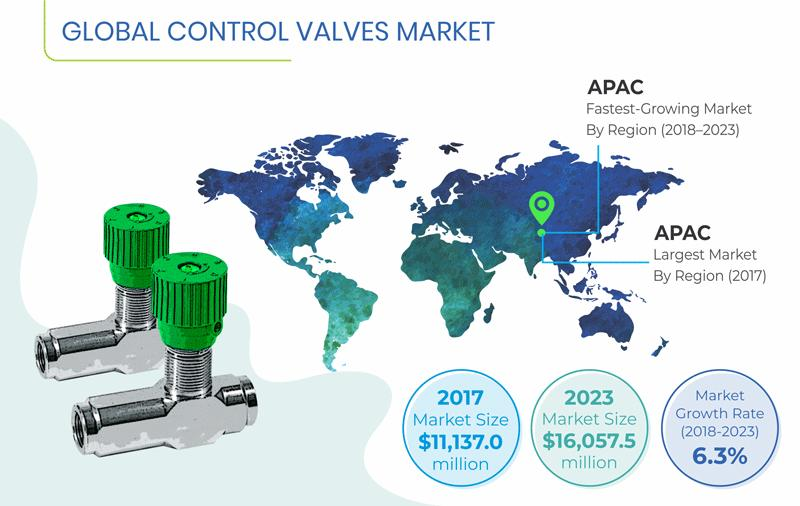 Growing Use in Food & Beverages Industry Driving Control Valves