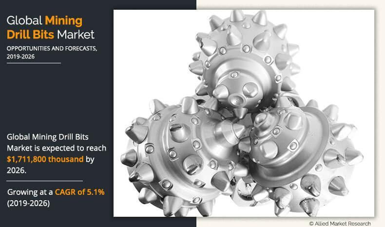 Mining Drill Bit Market Statistics 2020: Showcases Promising