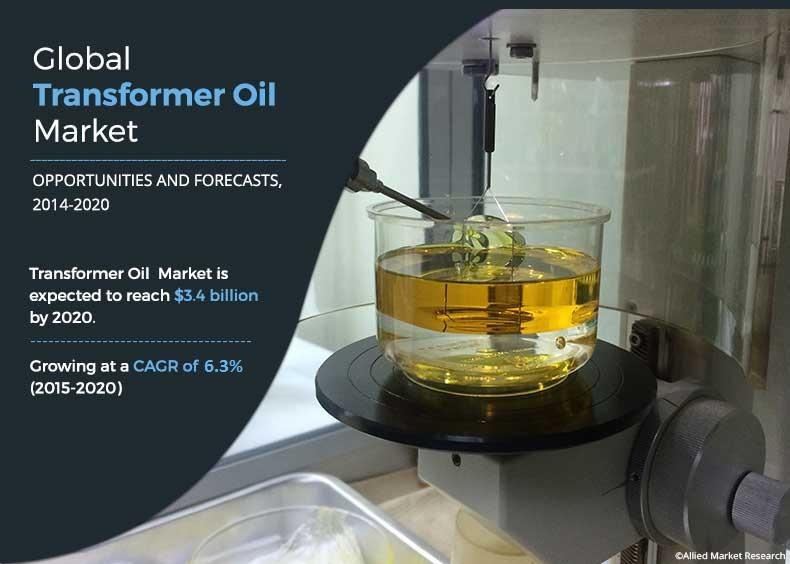 Transformer Oil Market 2020 Growth Overview by Top Key