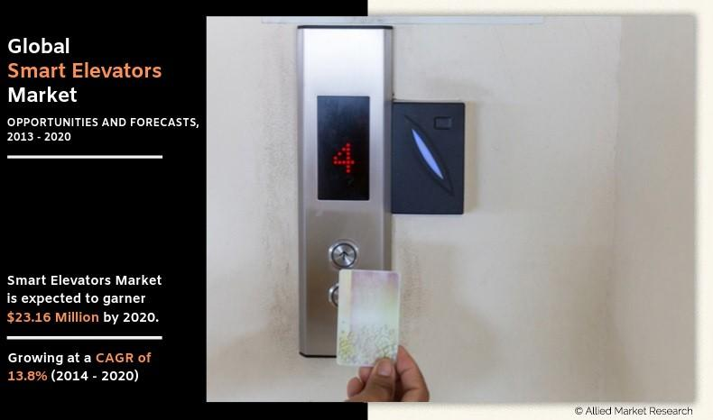 Smart Elevator Market Prediction, Strategies, Trends and SWOT