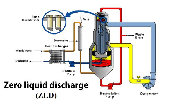 Zero Liquid Discharge System (ZLD) Market