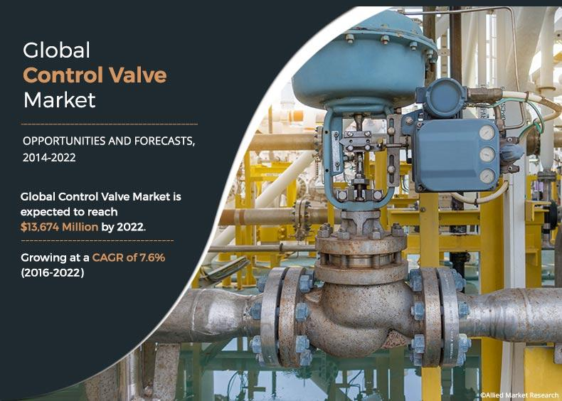 Control Valve Market Growth 2020: Size, Share, Trends