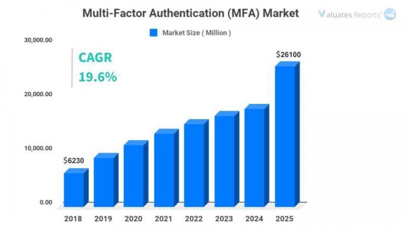 Global Multi-Factor Authentication (MFA) Market Size, Share,