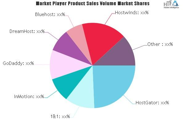 Web Hosting Service Market