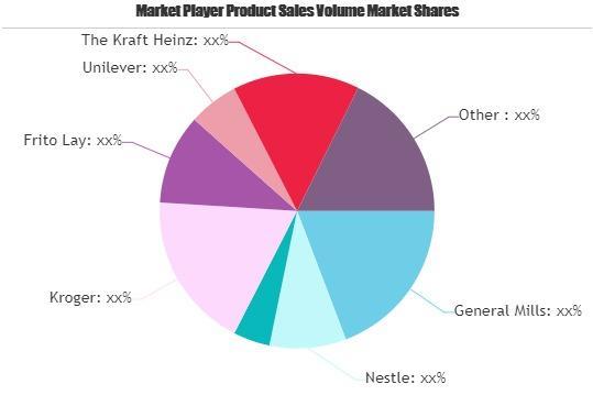Sauces & Condiments Market