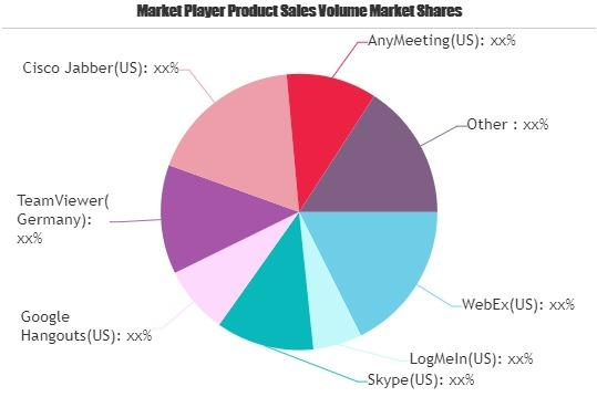 Web Conferencing Software Market