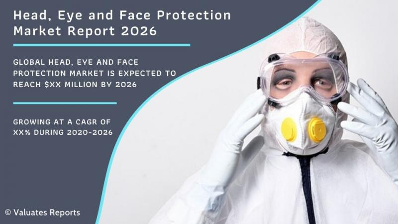 Head, Eye and Face Protection Market Size, Share, Trends, Growth