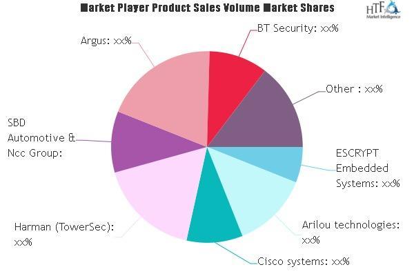 IoT Cybersecurity Market