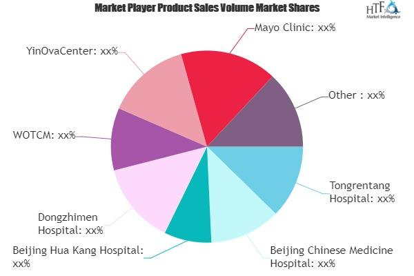 Traditional Chinese Medicine Market