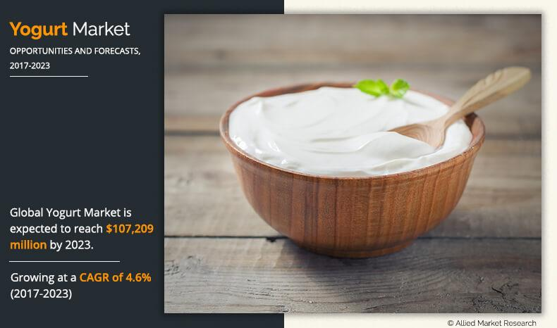 Yogurt Market