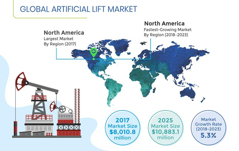 Growing Number of Mature Oil & Gas Fields Driving Artificial Lift