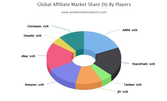 Expansive evaluation of the Global  Affiliate Market including market size forecast