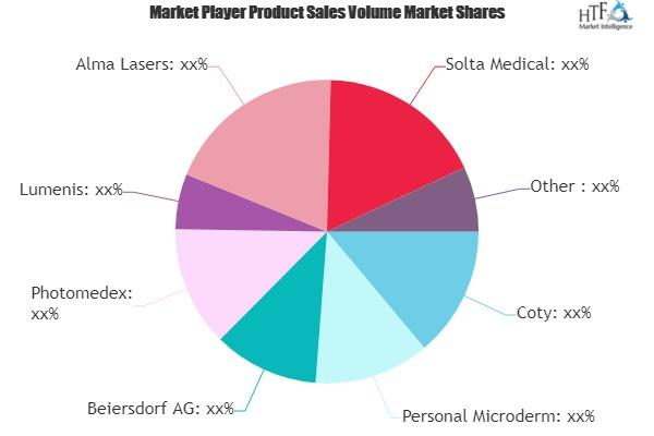 Anti- Aging Products Market