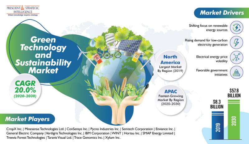 Green technology and sustainability market is growing due