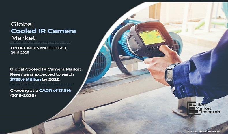 Cooled IR Camera Market