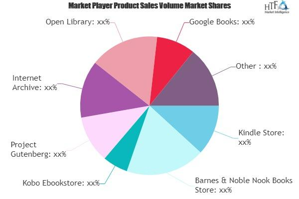 Online Reading Platform Market