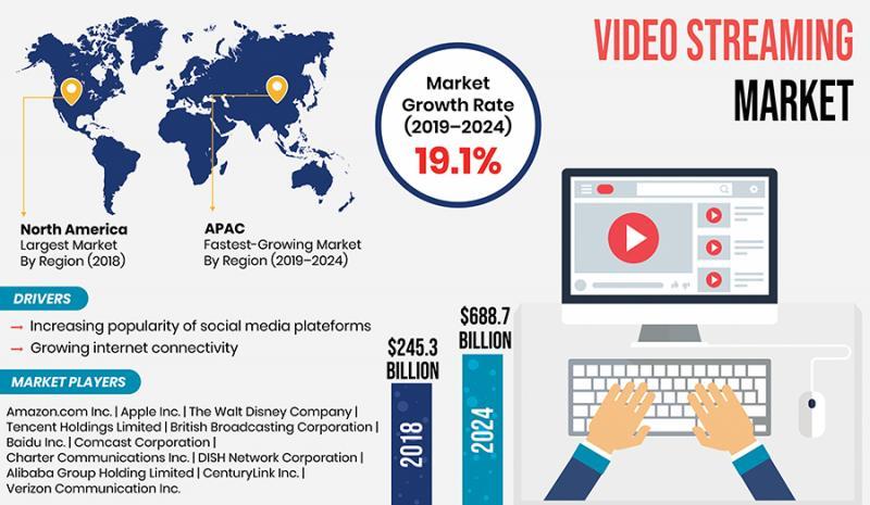 Increasing popularity of social media platforms driving video