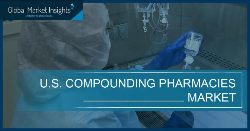 U.S. Compounding Pharmacies Market