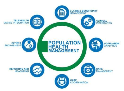 Population Health Management Solutions