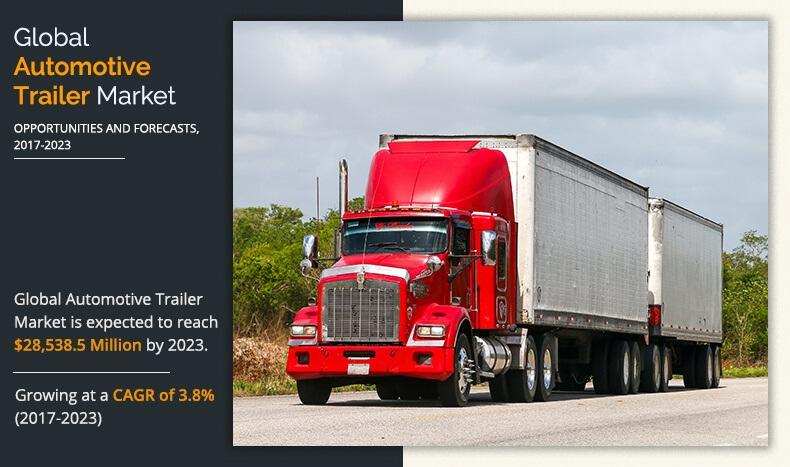Automotive Trailer Market Size Set to Grow With Exponential