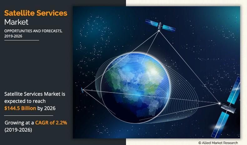 Satellite Services Market 2030 Key Business Strategies