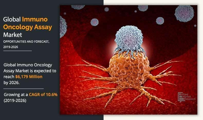 Immuno-oncology assay Market