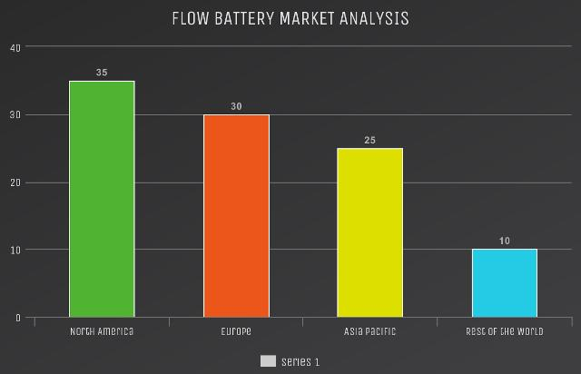 Flow Battery Market to Witness Huge Growth by Key Players: ESS