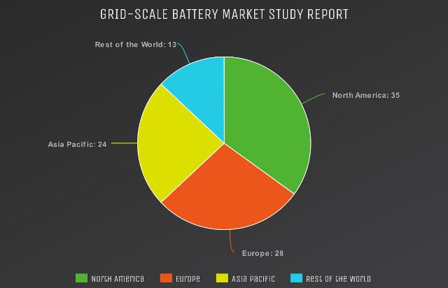 Grid-Scale Battery Market to Witness Huge Growth by Key Players: