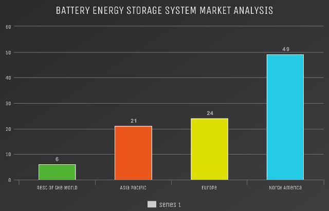 Battery Energy Storage System Market worth US$ 8.54 Billion