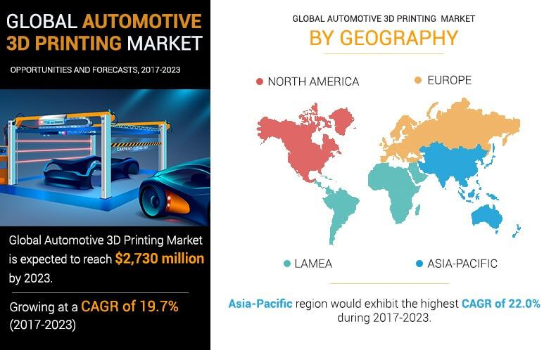 Automotive 3D Printing Market Analysis by Top Companies: 3D