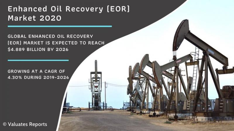 Enhanced Oil Recovery (EOR) Market Worth 4.889 Billion by 2026 -