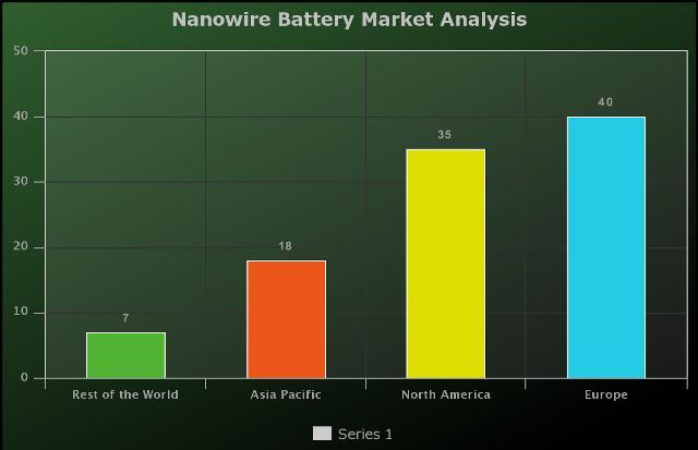 Nanowire Battery Market 2021-2026: Amprius, Sila