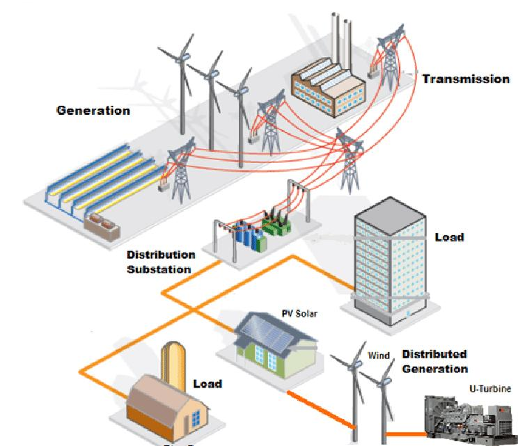 Distributed Generation Market Future and Growth Outlook 2020