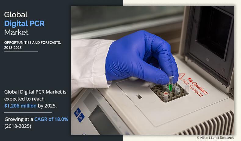 Digital PCR Market