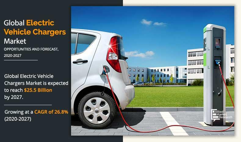 Electric Vehicle Charger Market 2027 Analysis by Top Companies:
