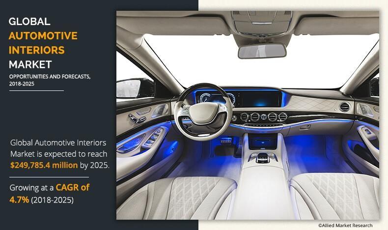 Automotive Interiors Market 2030 Analysis by Top Companies