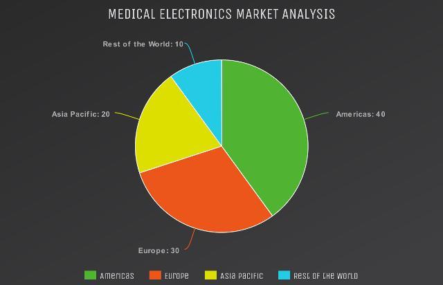 Medical Electronics Market 2029-2025: Analog Devices, Texas