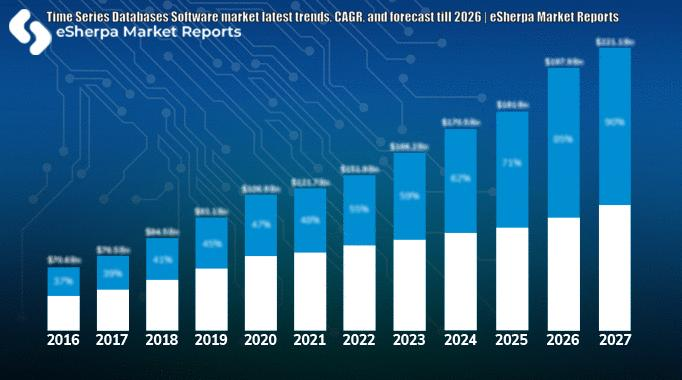 Time Series Databases Software market latest trends, CAGR,