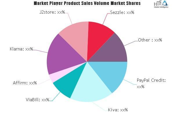 Installment Payment Software Market
