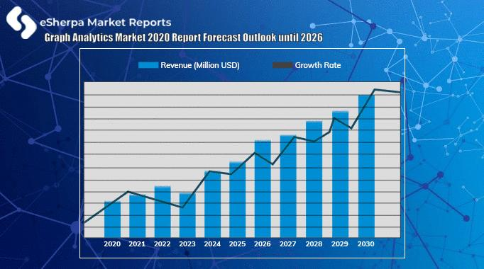 Graph Analytics Market 2020 Report Forecast Outlook until 2026