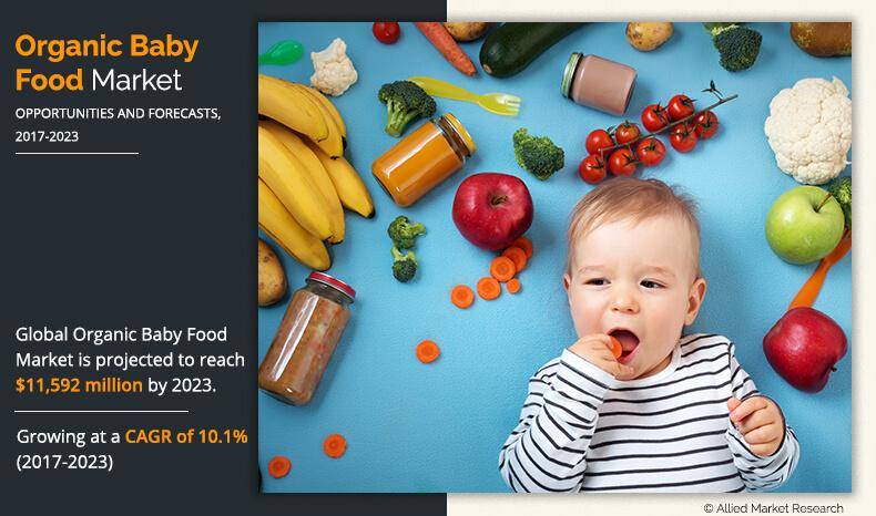 Organic Baby Food Market