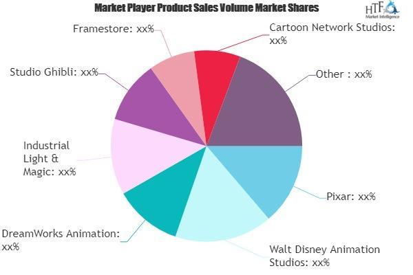 Animation Production Market